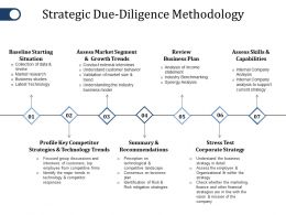 Strategic Due Diligence Methodology Ppt Gallery Files