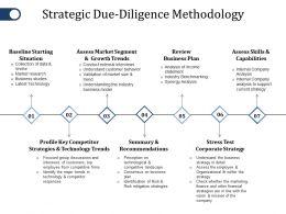 strategic_due_diligence_methodology_ppt_gallery_files_Slide01
