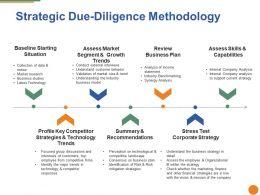 strategic_due_diligence_methodology_ppt_layouts_Slide01