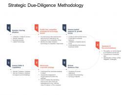 Strategic Due Diligence Methodology Strategic Mergers Ppt Ideas