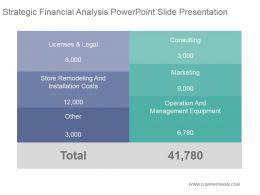 Strategic Financial Analysis Powerpoint Slide Presentation