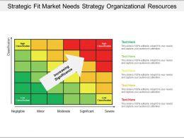 Strategic Fit Market Needs Strategy Organizational Resources 1