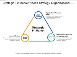 Strategic Fit Market Needs Strategy Organizational Resources