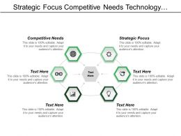 Strategic Focus Competitive Needs Technology Structure New Market
