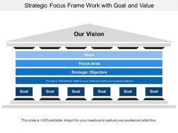 Strategic Focus Frame Work With Goal And Value