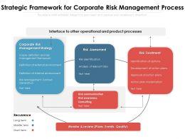 Strategic Framework For Corporate Risk Management Process