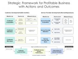 Strategic Framework For Profitable Business With Actions And Outcomes