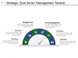 Strategic Goal Senior Management Tactical Goals Middle Management