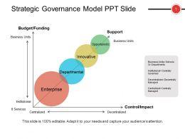Strategic Governance Model Ppt Slide