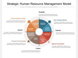 Strategic Human Resource Management Model
