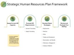 Strategic Human Resources Plan Framework Develop Talent Ppt Strategies