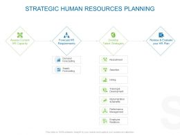 Strategic Human Resources Planning Ppt Powerpoint Pictures