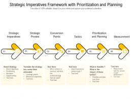 Strategic Imperatives Framework With Prioritization And Planning