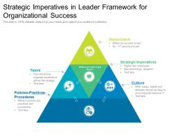 Strategic Imperatives In Leader Framework For Organizational Success