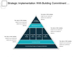 Strategic Implementation With Building Commitment And The Plan