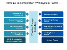 Strategic Implementation With System Factor And Organization Development