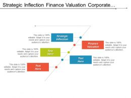 Strategic Inflection Finance Valuation Corporate Finances Venture Capital Cpb