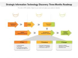 Strategic Information Technology Discovery Three Months Roadmap
