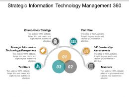 Strategic Information Technology Management 360 Leadership Assessments Entrepreneur Strategy Cpb