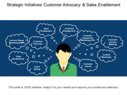 Strategic Initiatives Customer Advocacy And Sales Enablement