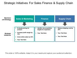 Strategic Initiatives For Sales Finance And Supply Chain