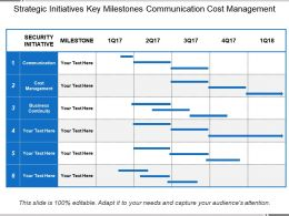 Strategic Initiatives Key Milestones Communication Cost Management
