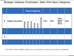 Strategic Initiatives Prioritization Table With Value Categories