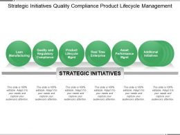 Strategic Initiatives Quality Compliance Product Lifecycle Management