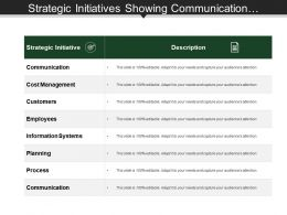 Strategic Initiatives Showing Communication Cost Management And Customers