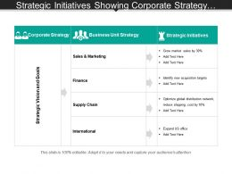 Strategic Initiatives Showing Corporate Strategy And Business Unit Strategy