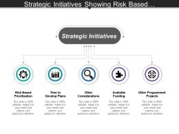 Strategic Initiatives Showing Risk Based Prioritization And Available Funding