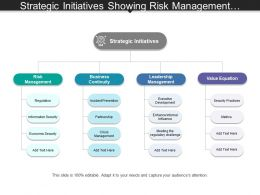 Strategic Initiatives Showing Risk Management And Business Continuity