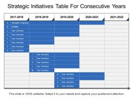 Strategic Initiatives Table For Consecutive Years