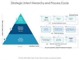 Strategic Intent Hierarchy And Process Cycle