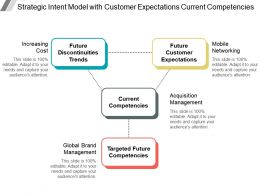 Strategic Intent Model With Customer Expectations Current Competencies