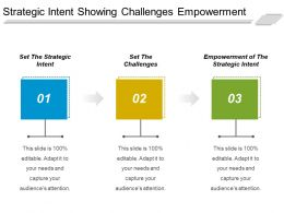 Strategic Intent Showing Challenges Empowerment