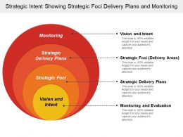 Strategic Intent Showing Strategic Foci Delivery Plans And Monitoring