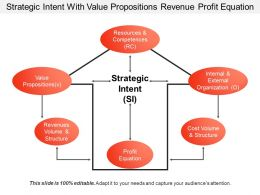 Strategic Intent With Value Propositions Revenue Profit Equation