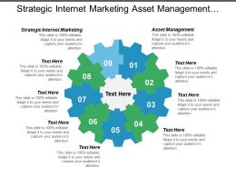 Strategic Internet Marketing Asset Management Wealth Management Risk Management Cpb
