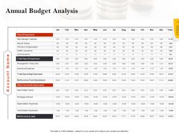 Strategic Investment In Real Estate Annual Budget Analysis Powerpoint Presentation Good