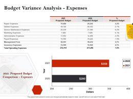 Strategic Investment In Real Estate Budget Variance Analysis Expenses Ppt Slides