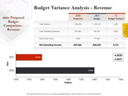 Strategic Investment In Real Estate Budget Variance Analysis Revenue Ppt Slides