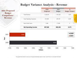 Strategic Investment In Real Estate Budget Variance Analysis Revenue Ppt Slides