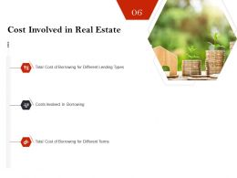 Strategic Investment In Real Estate Cost Involved In Real Estate Powerpoint Presentation Objects