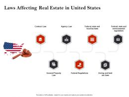 Strategic Investment In Real Estate Laws Affecting Real Estate In United States Ppt Icons