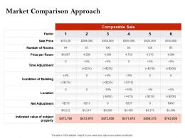 Strategic Investment In Real Estate Market Comparison Approach Powerpoint Presentation Topics