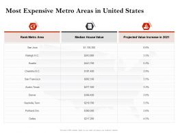 Strategic Investment In Real Estate Most Expensive Metro Areas In United States Ppt Icons