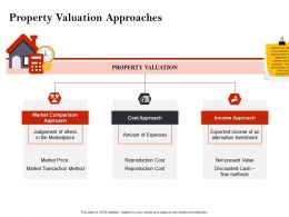 Strategic Investment In Real Estate Property Valuation Approaches Ppt Icons