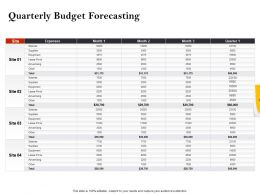 Strategic Investment In Real Estate Quarterly Budget Forecasting Powerpoint Presentation Example
