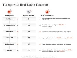 Strategic Investment In Real Estate Tie Ups With Real Estate Financers Ppt Slides
